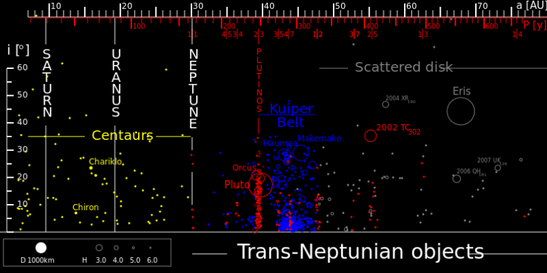 TheTransneptunians_73AU.svg